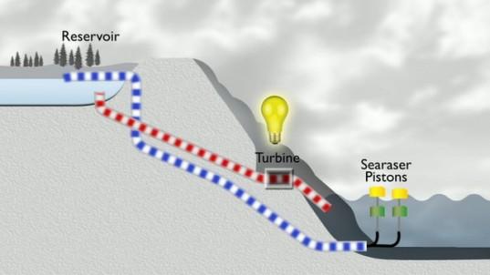 SeaRaser-diagram-e1327603054237