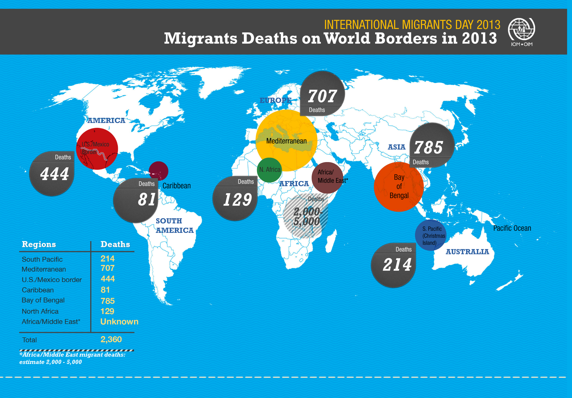 Source: International Organization for Migration