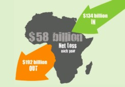 africa losses