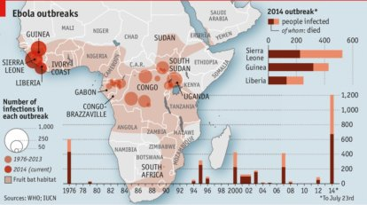 Ebola outbreaks WHO IUCN