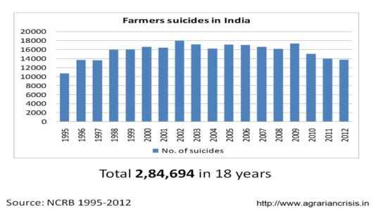 Farmers-suicides-in-India-2013