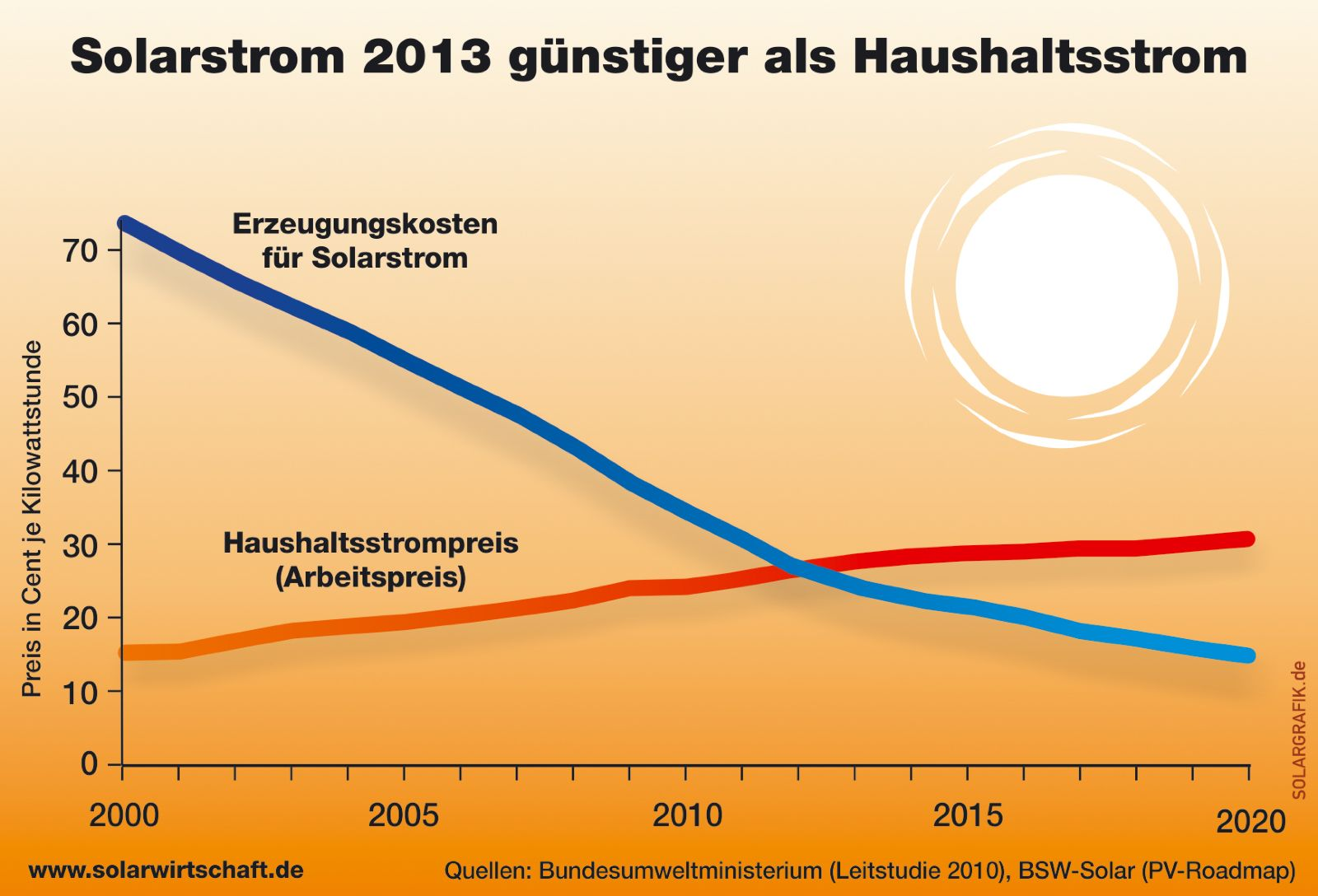 The graphic shows, that the production of solar energy in Germany already is cheaper than other ways of producing energy.