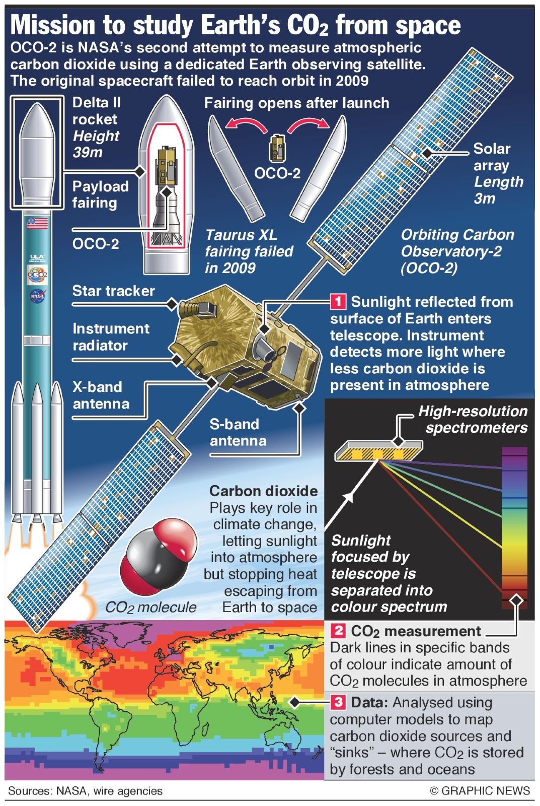 How the new OCO-2 satellite provided valuable input for creating the high-res simulation.