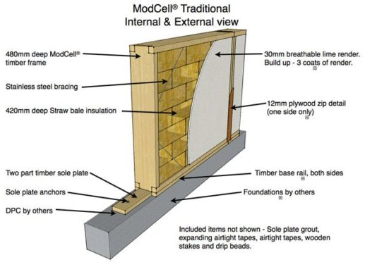 The ModCell system utilizes the excellent thermal insulation qualities of straw bale and hemp construction to form prefabricated panels, made in a local Factory.