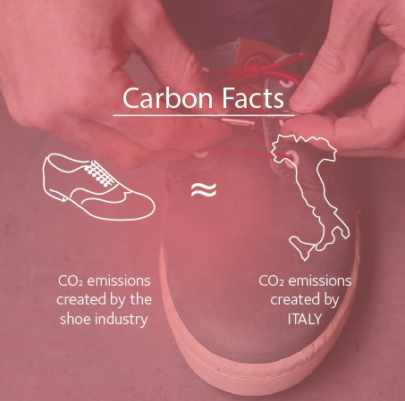 Carbon footprint of world shoe production