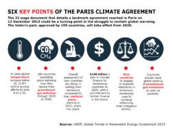 Climatechangegraph