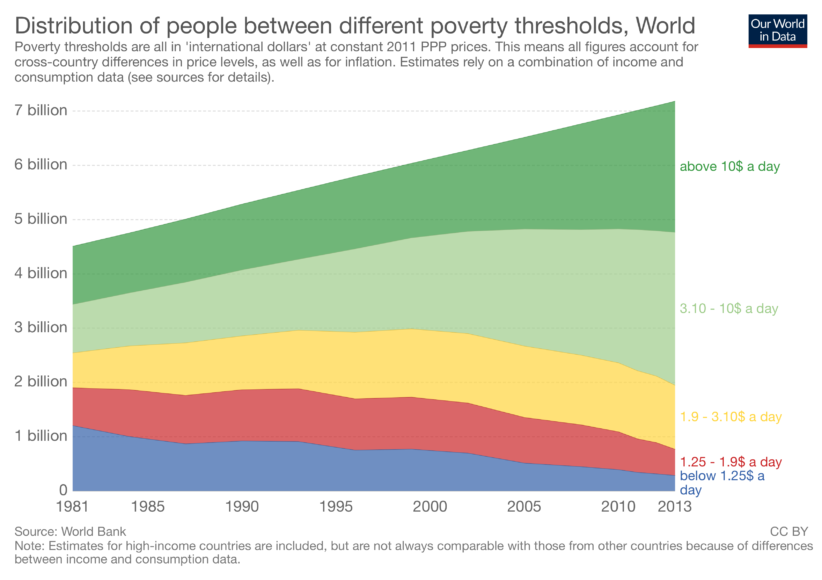 population-by-per-capita-household-consumption