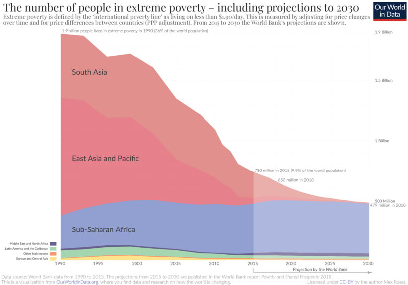 Extreme-Poverty-projection-by-the-World-Bank-to-2030