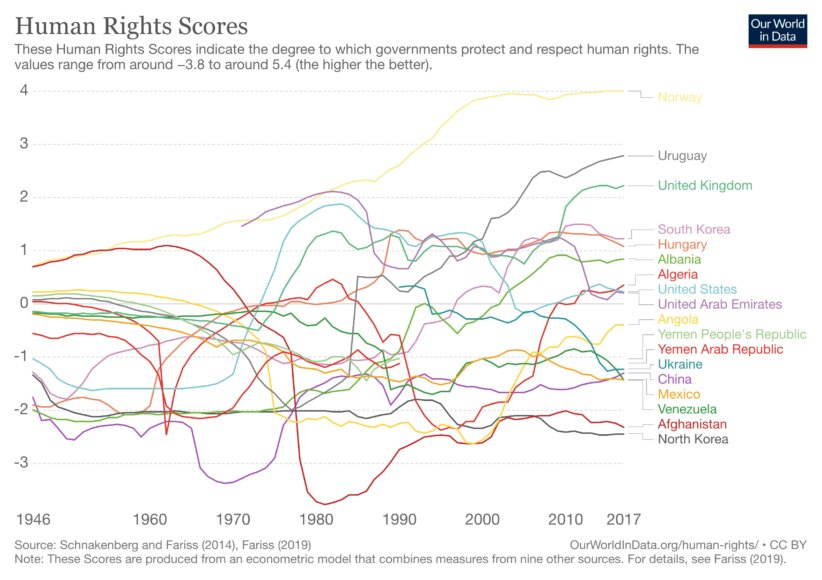 human-rights-scores