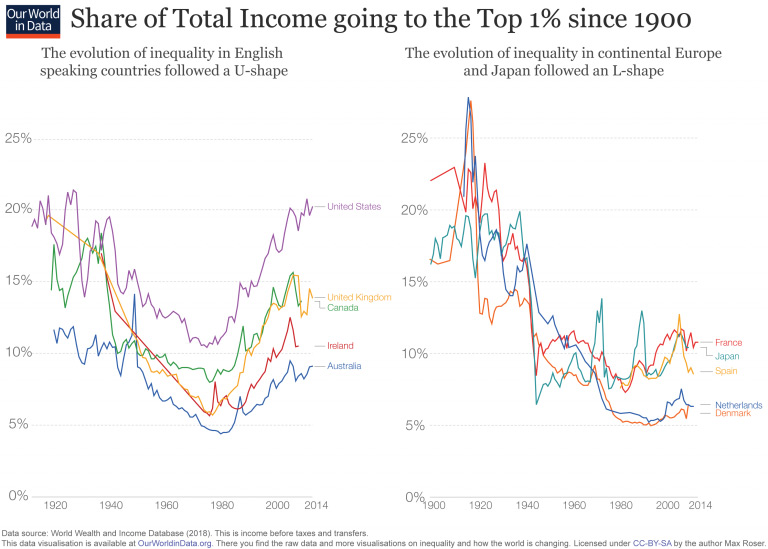 Top-Incomes-one-percent