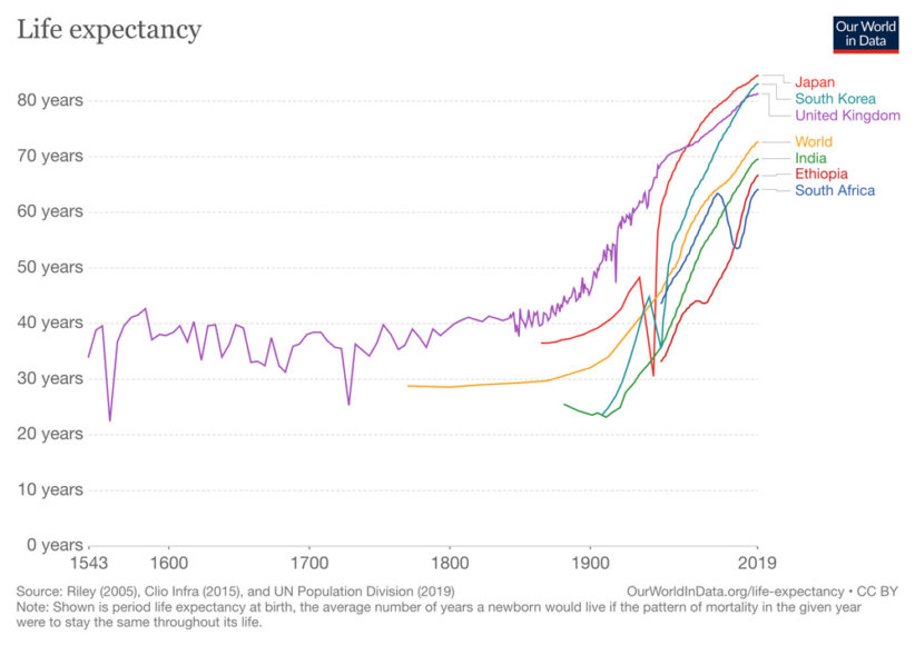 global-life-expectancy