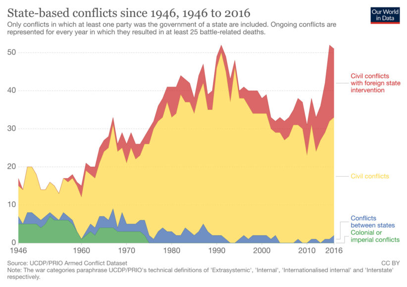number-of-conflicts-and-incidences-of-one-sided-violence