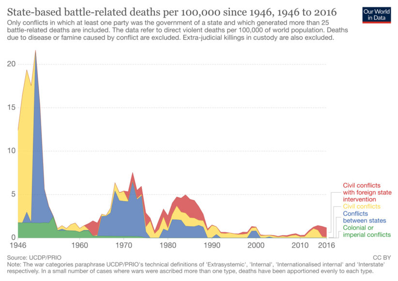 state-based-battle-related-deaths-per-100000-since-1946