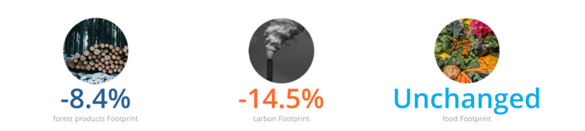 Footprint-reduction-FairPlanet