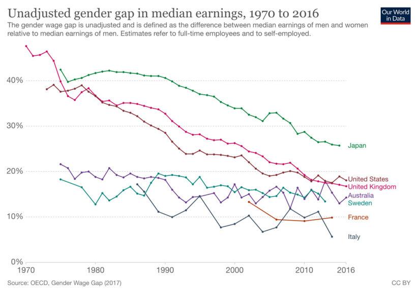 gender-wage-gap-oecd