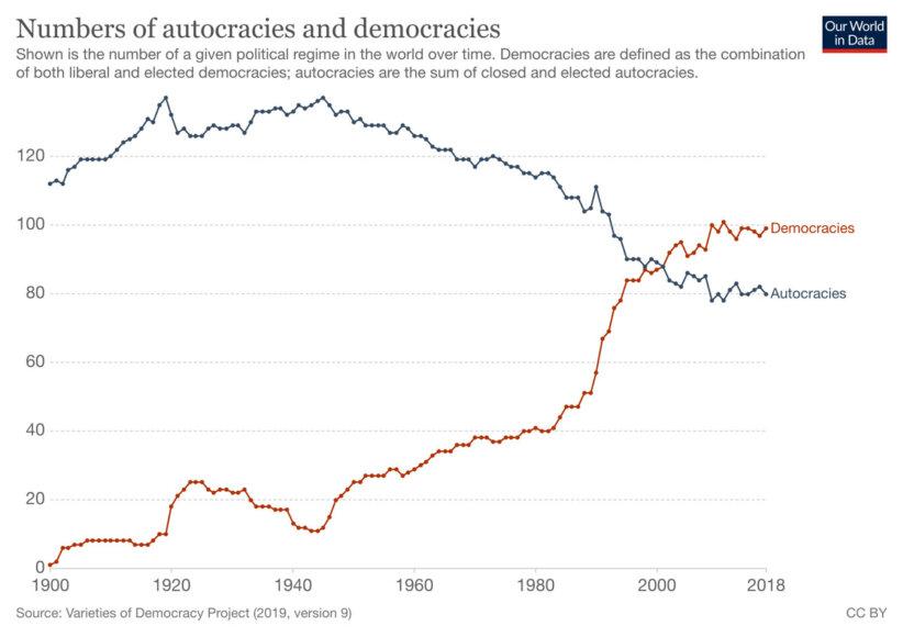 numbers-of-autocracies-and-democracies